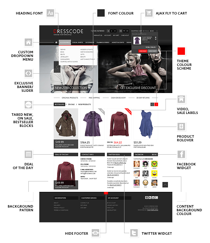 the image showing main features of Dresscode Opencart